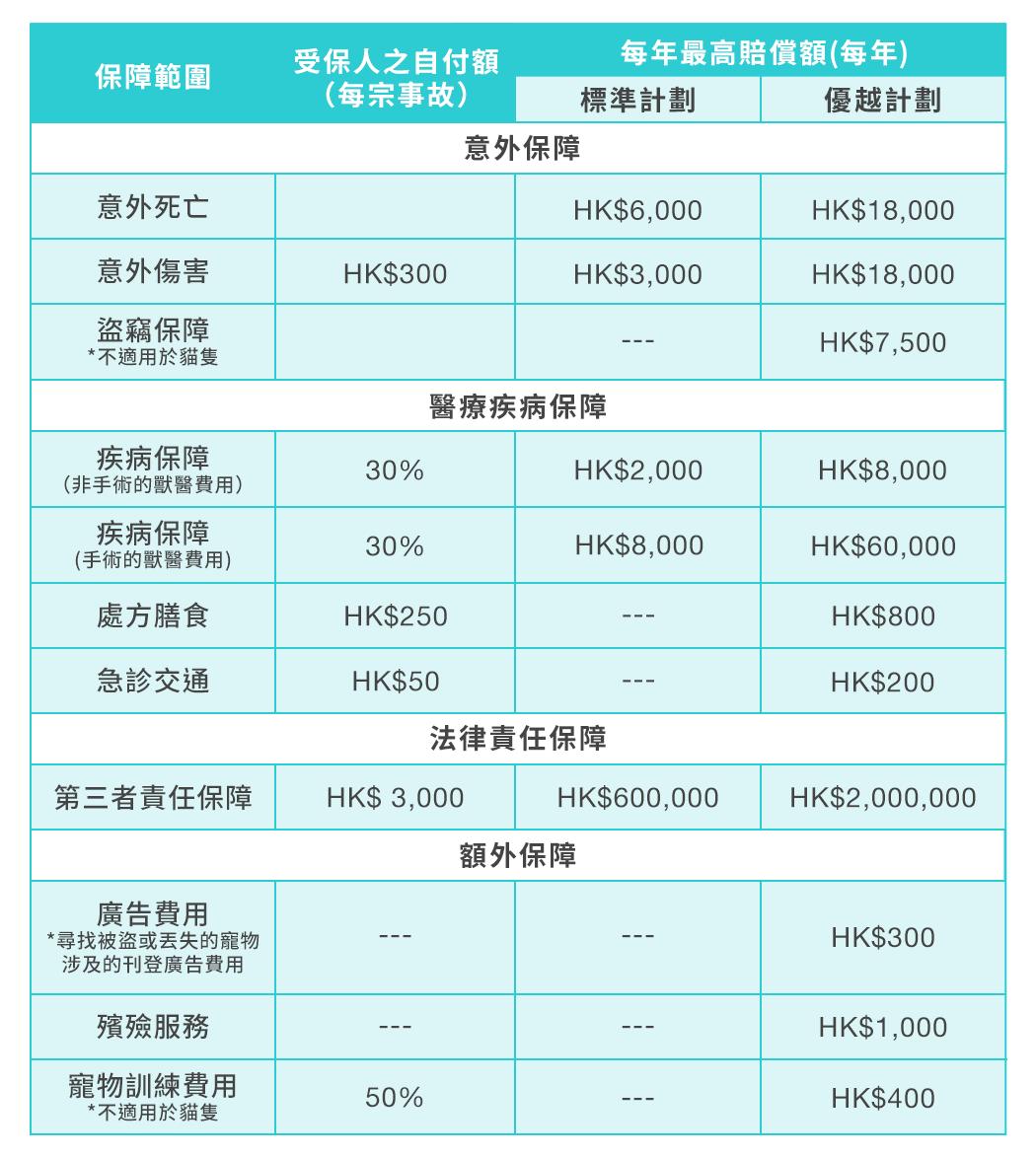 PetbleCare 寵物保險 香港 買寵物保險 貓貓 狗狗 點揀寵物保險 唔同計劃 有乜分別 邊份最啱我 總表 計劃表